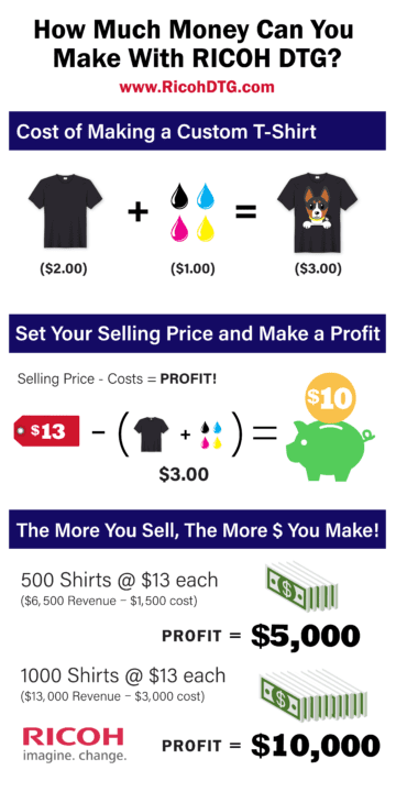 How Much Money Can You Make With DTG Printing?